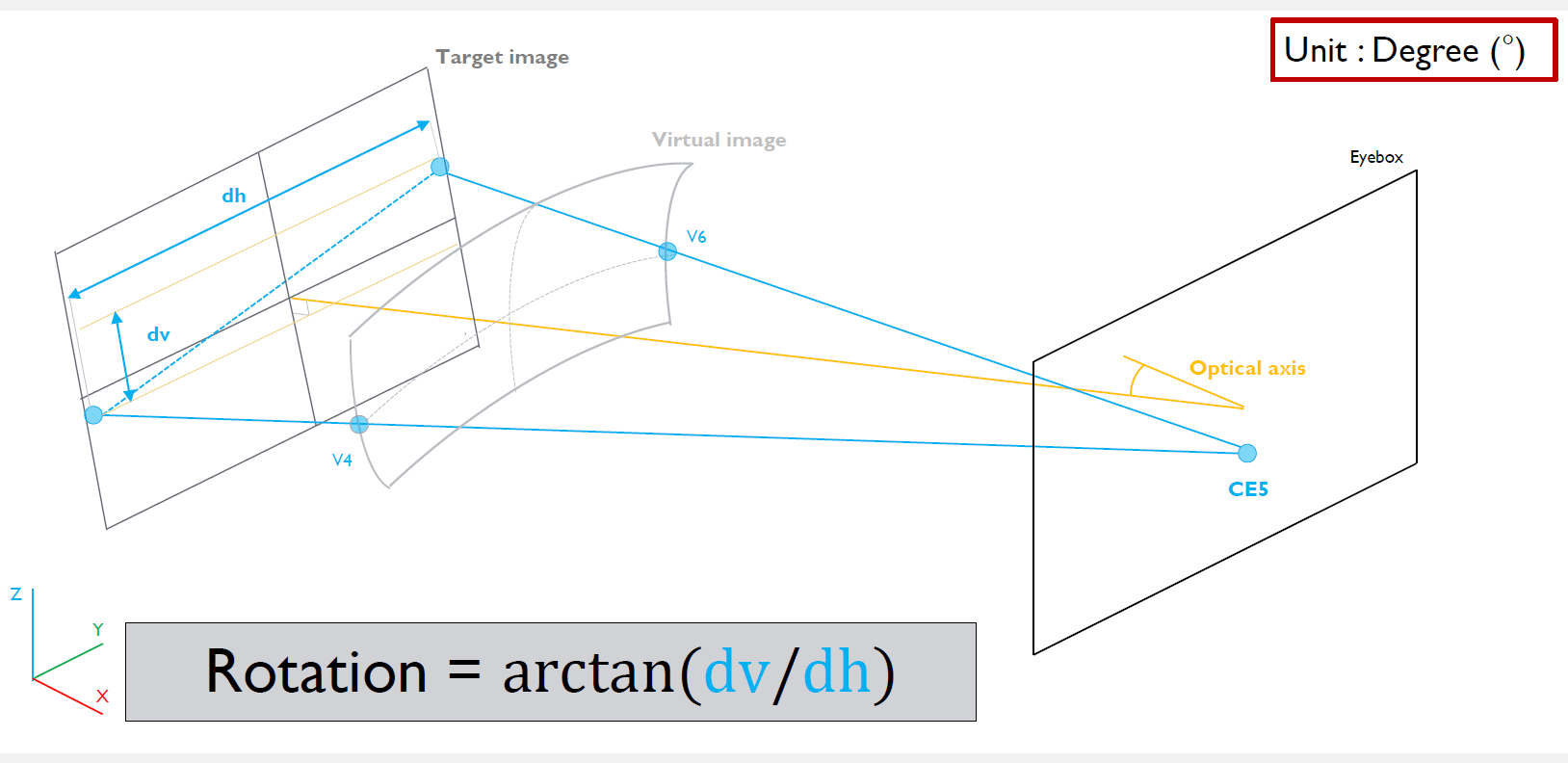 光學與視覺模擬解決方案